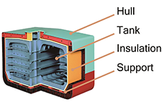Hull Tank Insulation Support